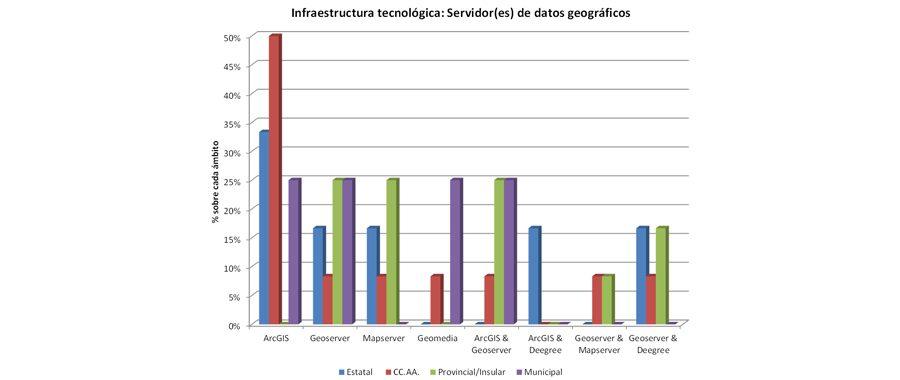 ArcGIS: la plataforma abierta líder en nodos de IDE's